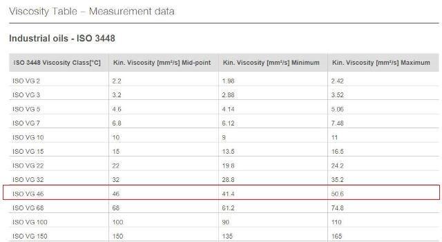 Tabela Viscosidade ISO.jpg